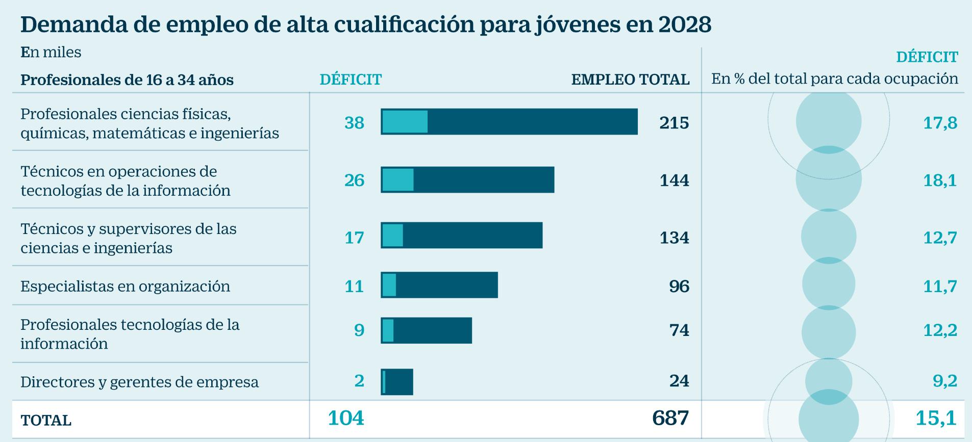 España tendrá un déficit de más de 100.000 jóvenes cualificados en diez años