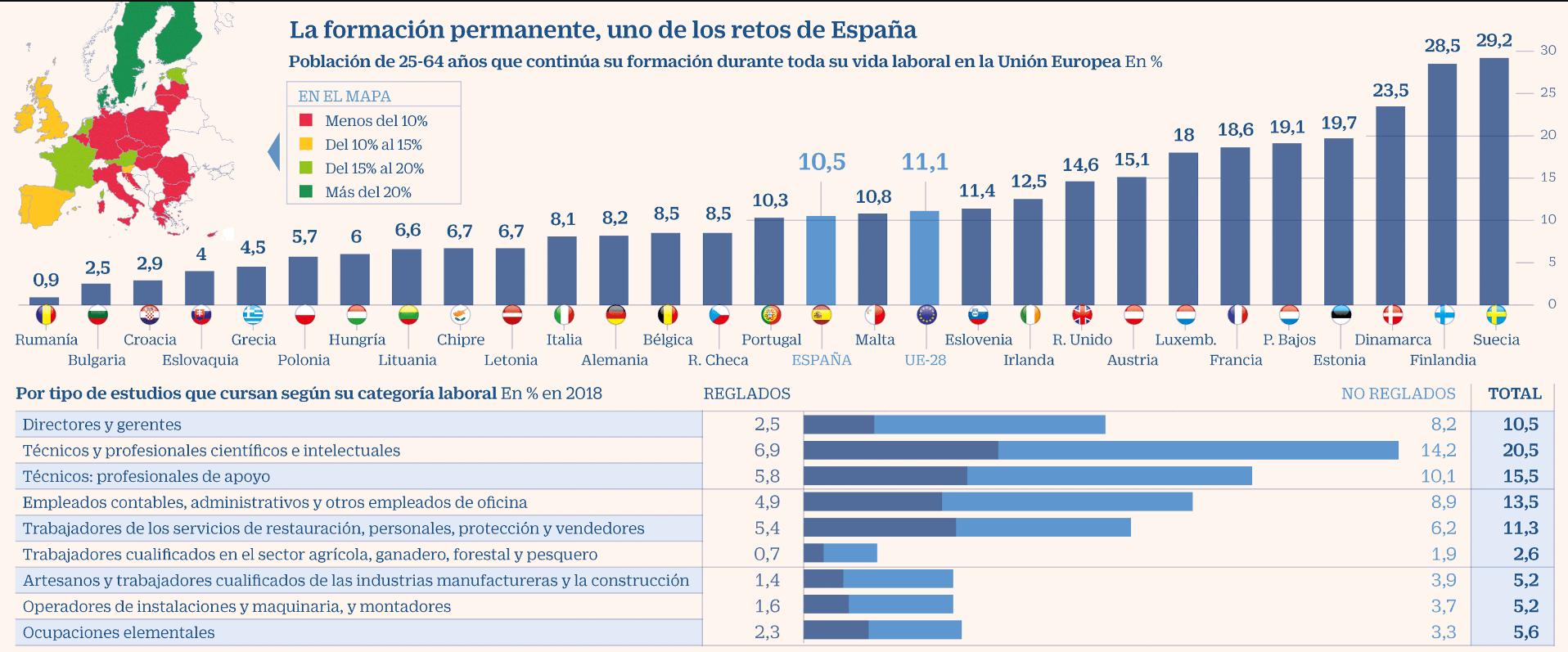 Formación continua, la tarea pendiente de los profesionales españoles
